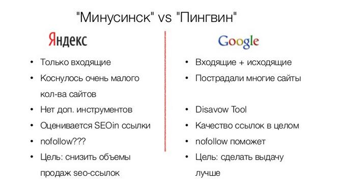 Яндекс Минусинск и Гугл Пингвин сравнение
