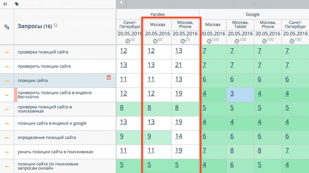 Особенности продвижения в Гугл и Яндекс